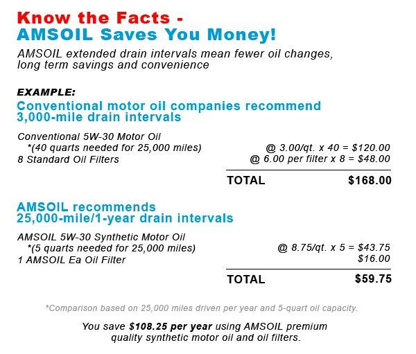 AMSOIL Cost Saving Comparison